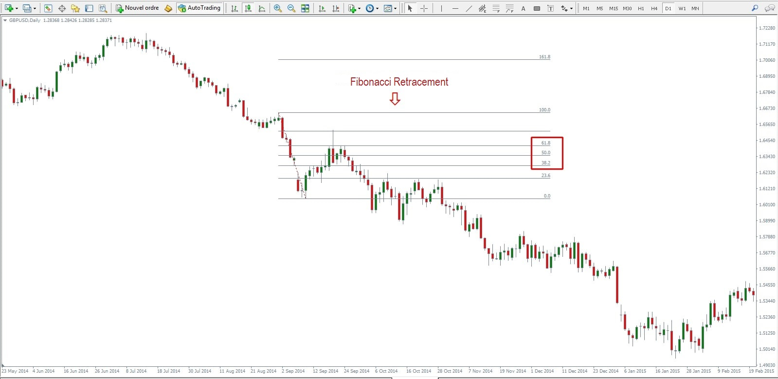 cum se utilizează nivelurile de retragere a Fibonacci diferența de opțiuni de schimb