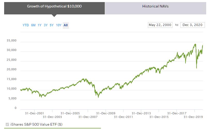 mis on väärtusinvesteerimine? Ishares SP 500 graafik