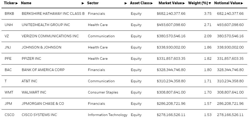 mis on väärtusinvesteerimine? Ishares tabel