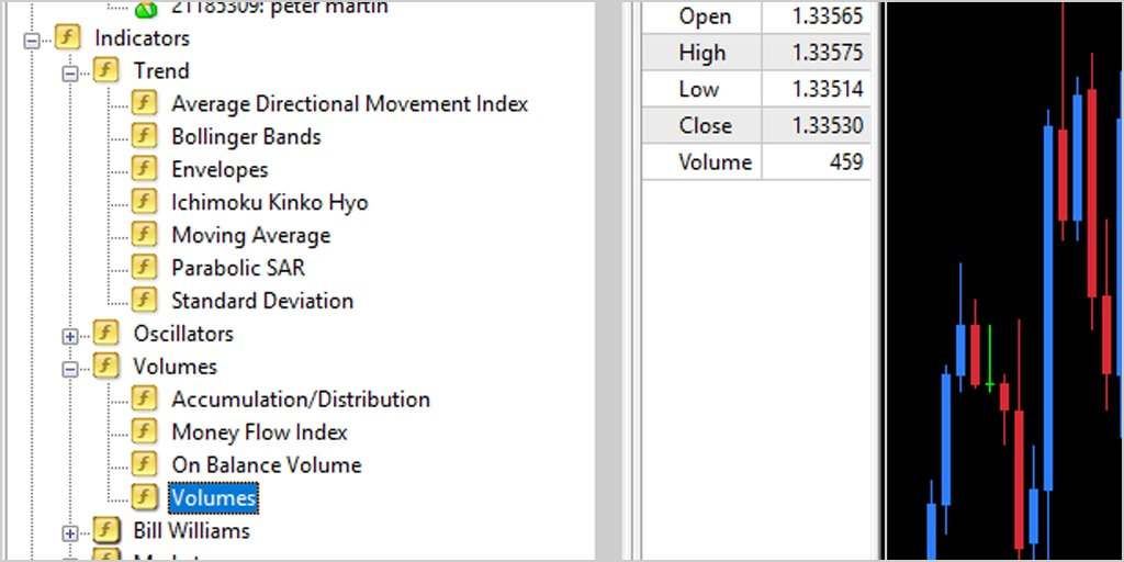 Valutahandel volume indicator MT4