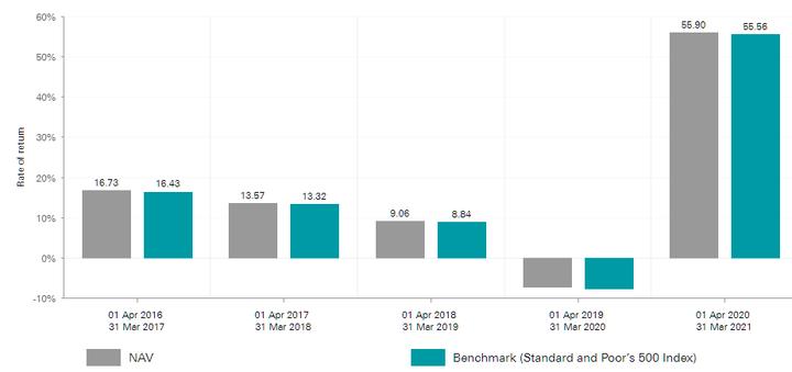investiční portfolio Vanguard