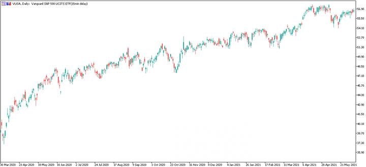 Vanguard S&P 500 UCITS ETF