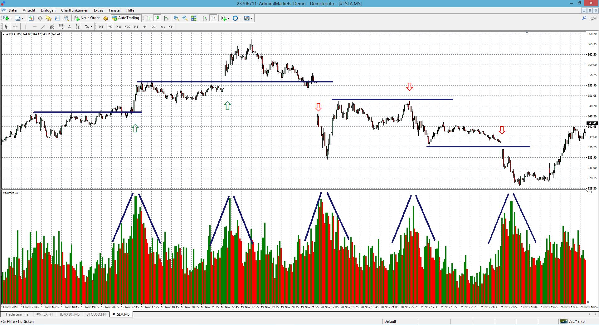 Volumen Trading Admiral Markets Chart 1