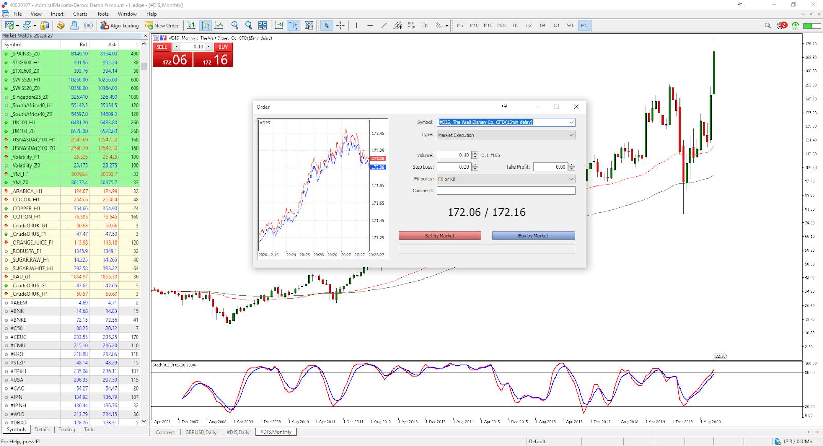 Nákup akcií Admiral Markets