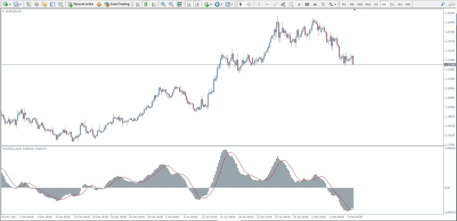 Indicateur MACD MT4