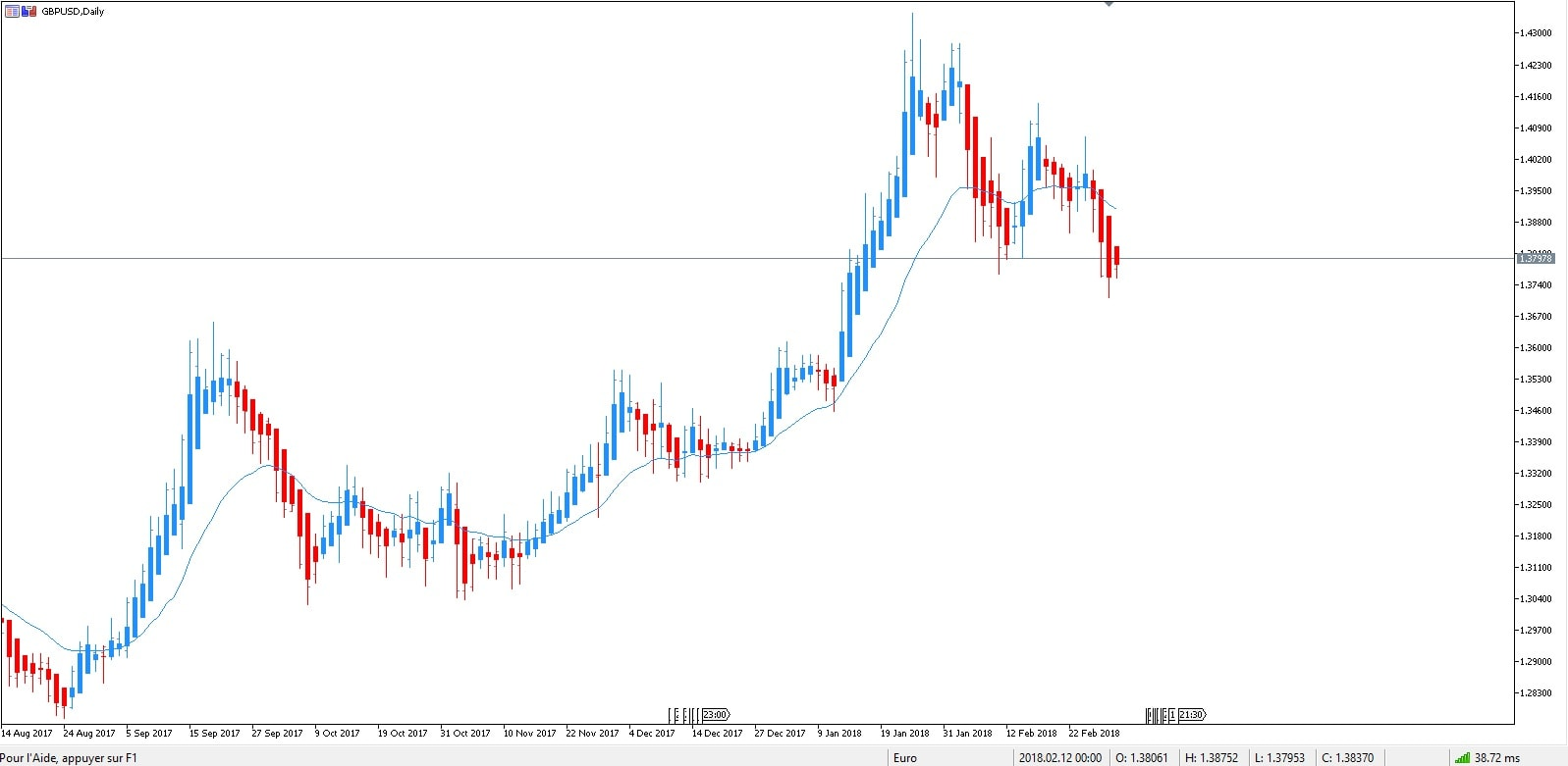 pronostico forex - GBP USD