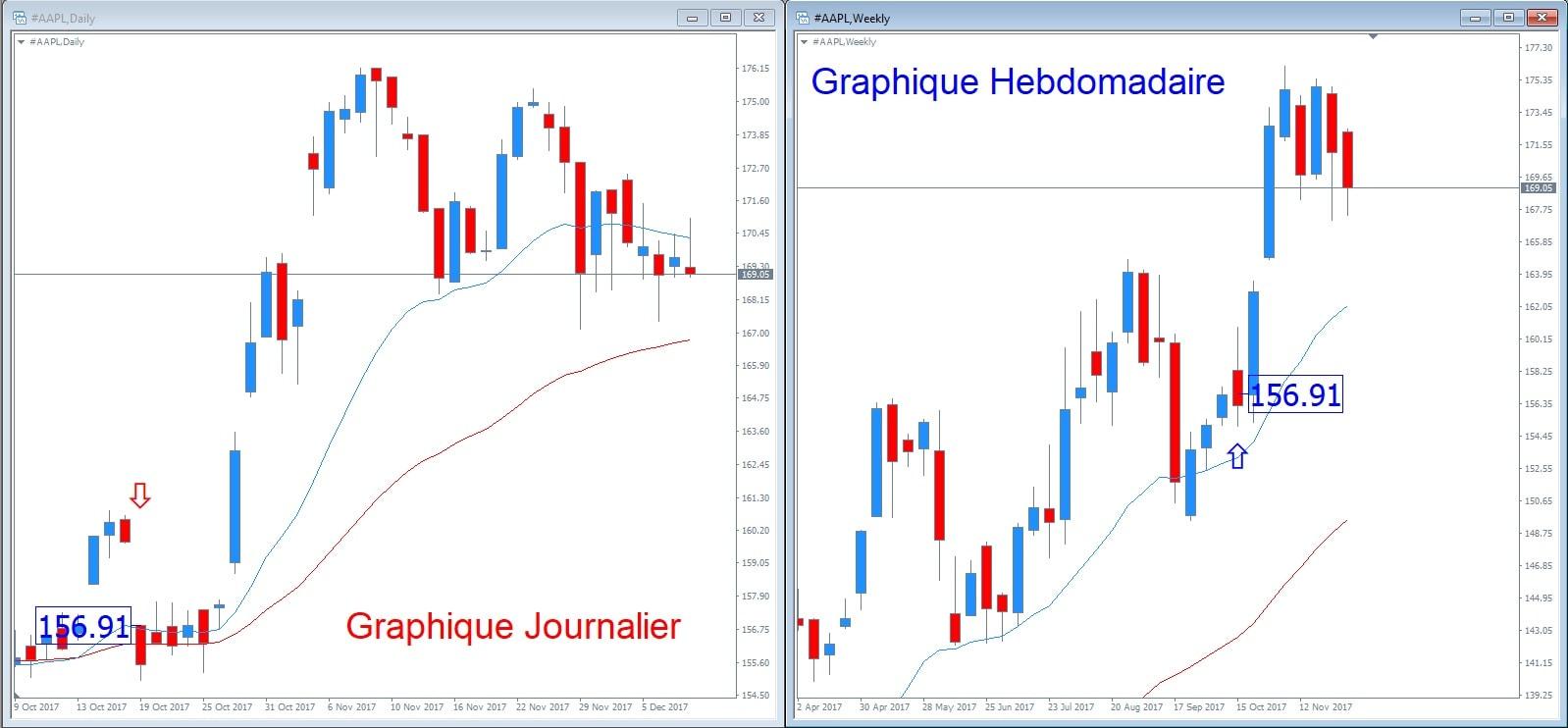trading gap en bolsa