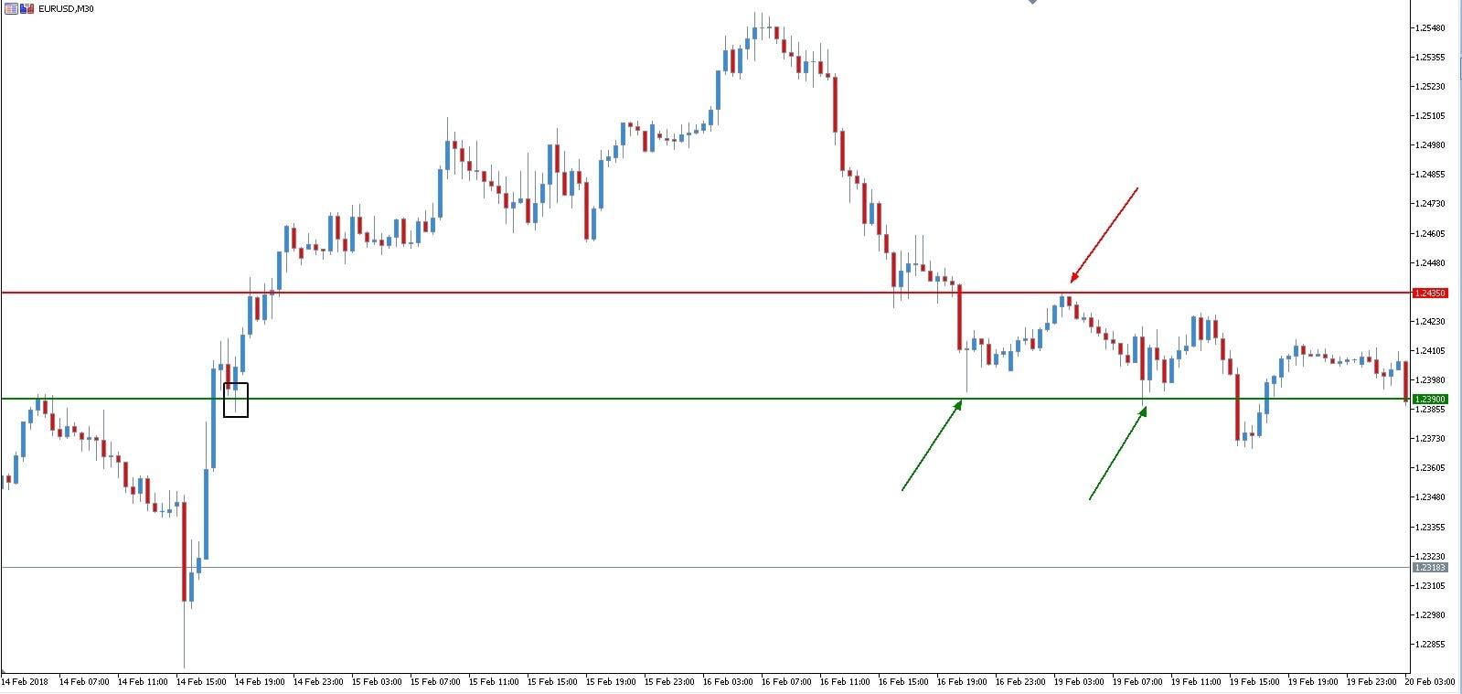 pronostico forex - EUR USD