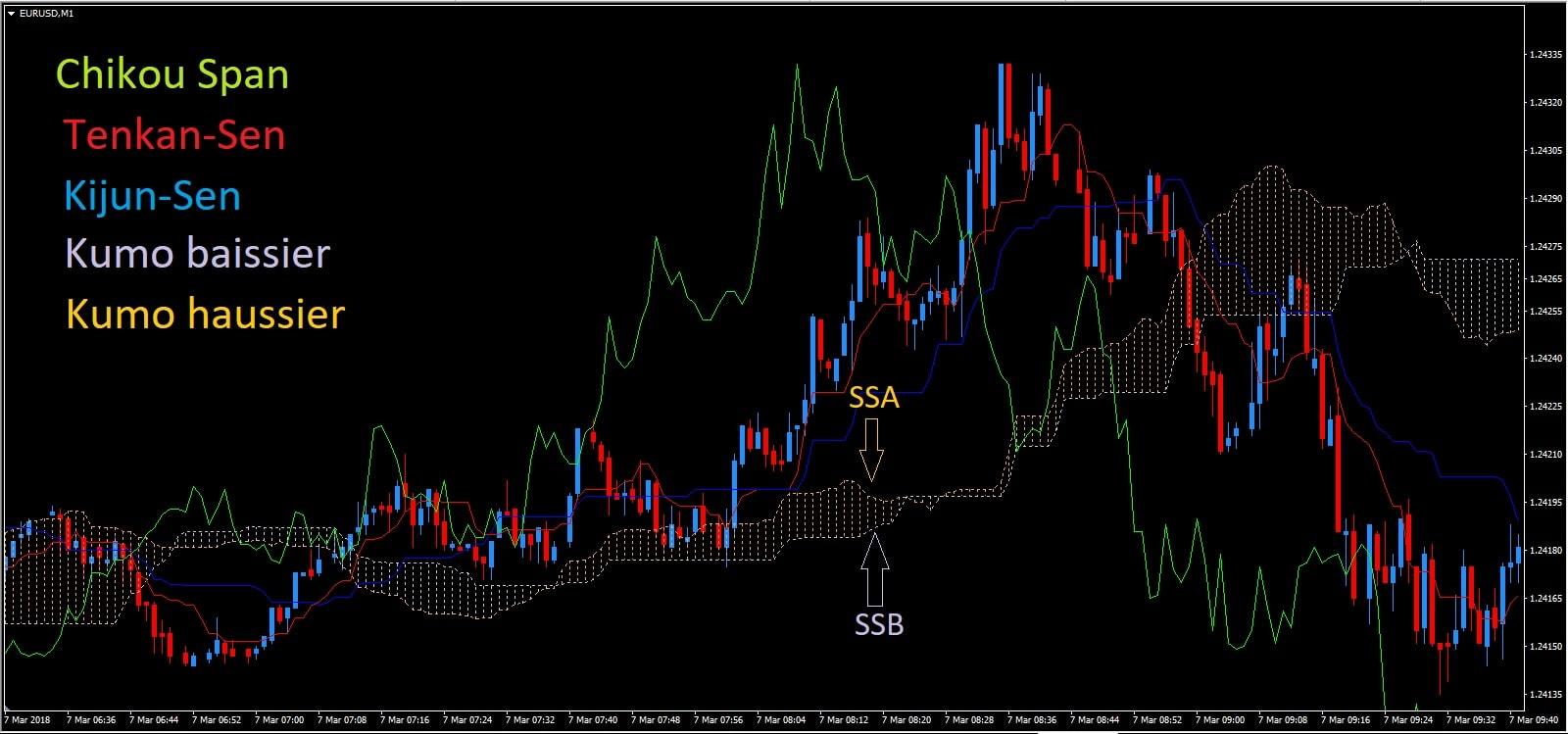 Ichimoku graphique euro dollar