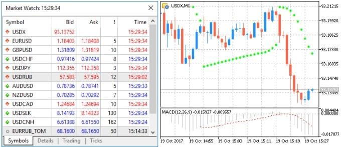 Observation du marché