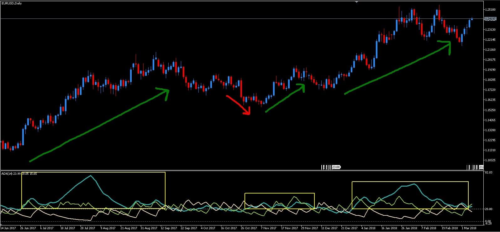 Indicateur de volatilité ADX