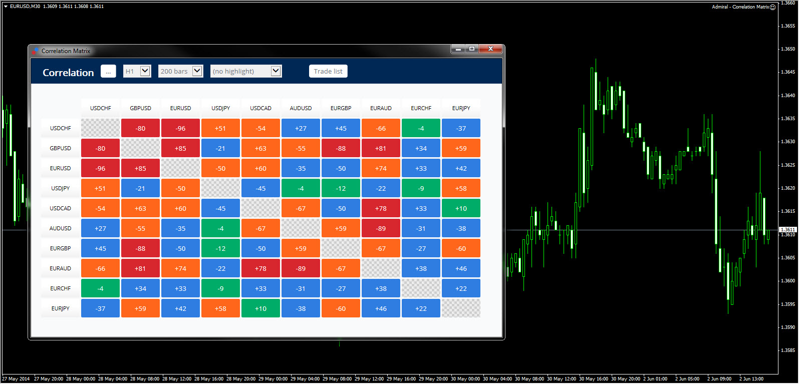 Correlation analysis forex trading videos