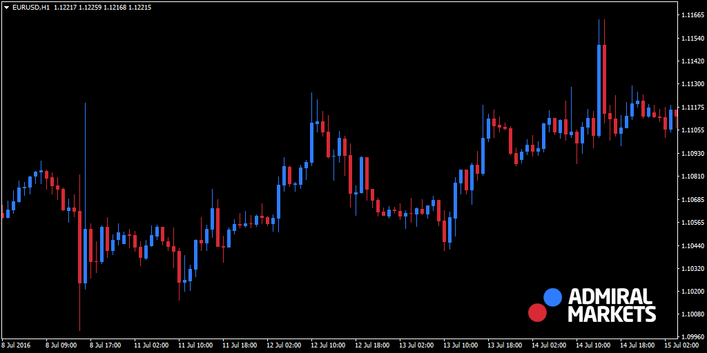 Trend im EUR/USD - MetaTrader 4 Chart