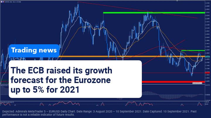 Trading News 10 September