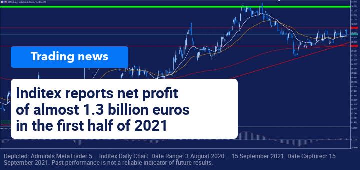 Trading News 15 September 2021