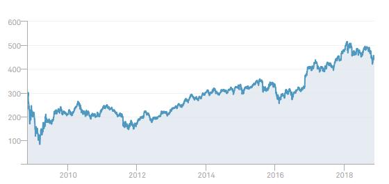 Acciones bancarias - Dow Jones