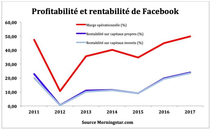 action facebook bourse