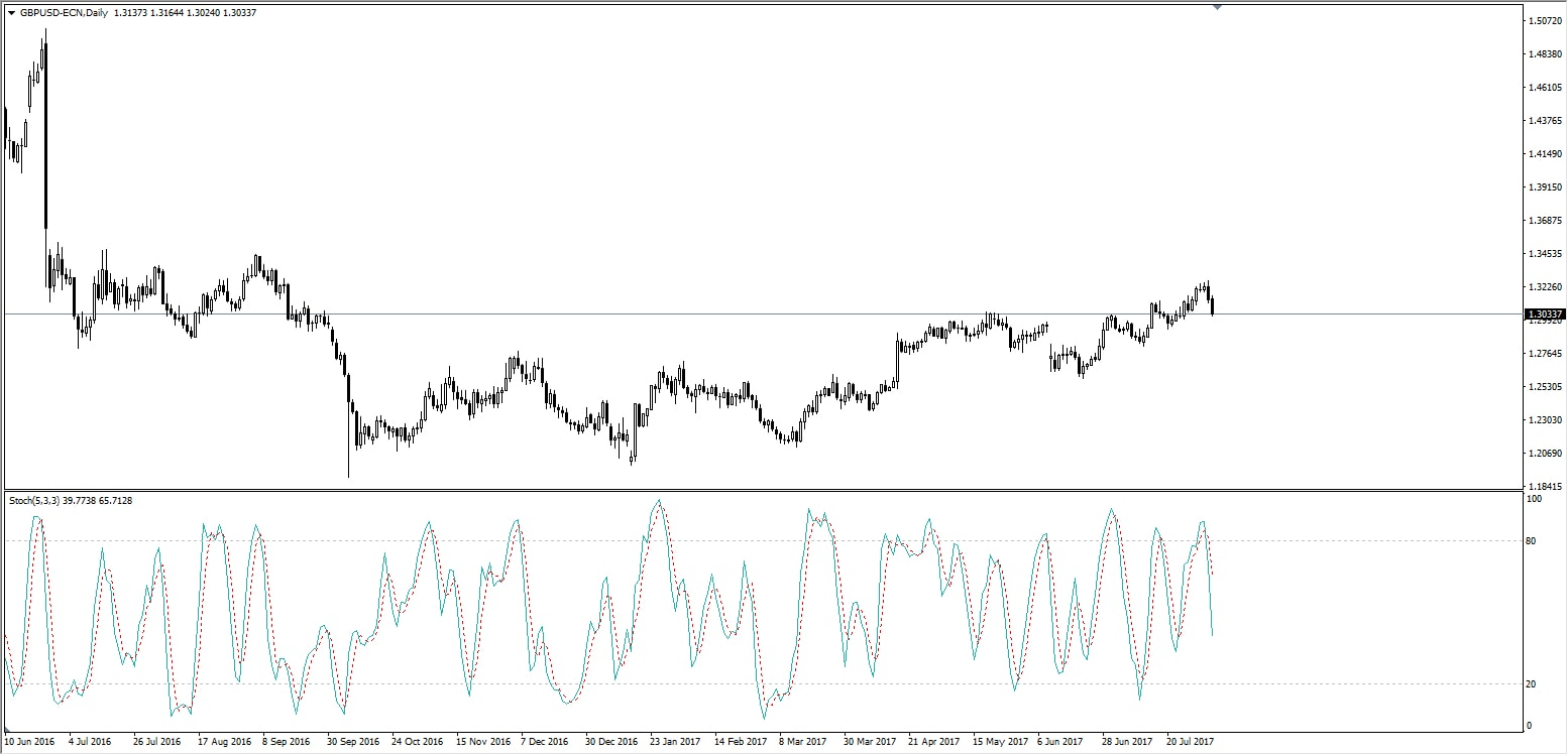 Stochastic chart Admiral Markets