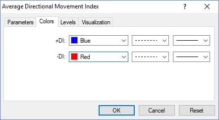 ADX indikator MT4