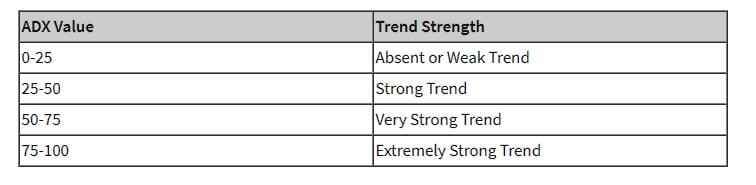 ADX trend táblázat