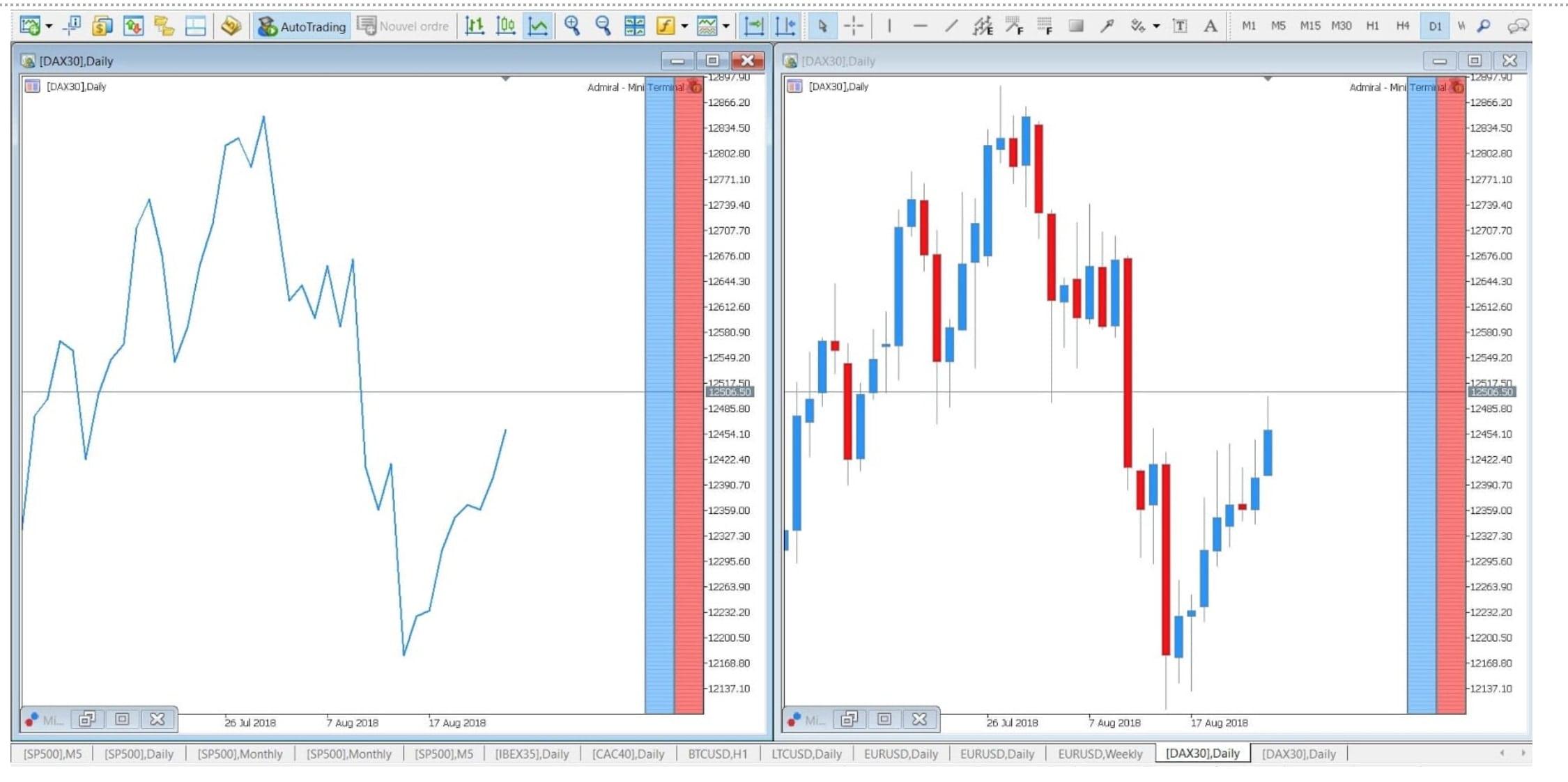 analiza grafic de tranzactionare