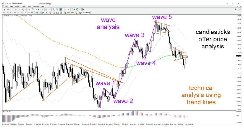 Par de divisas eur dólar - análisis de ondas