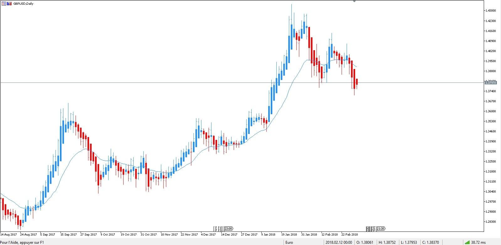 anticipare trend trading