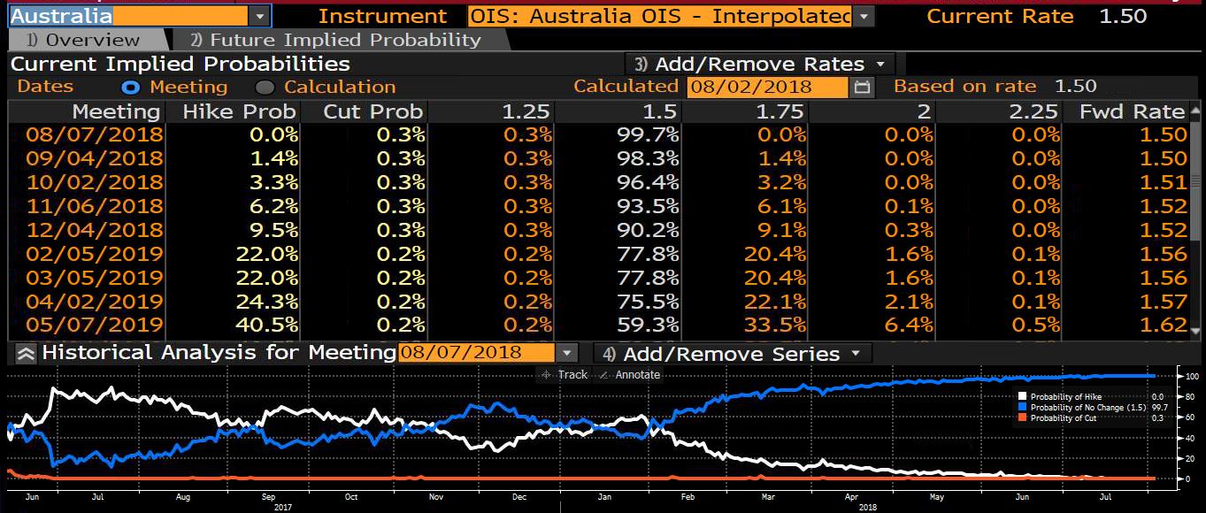 Australia Bloomberg
