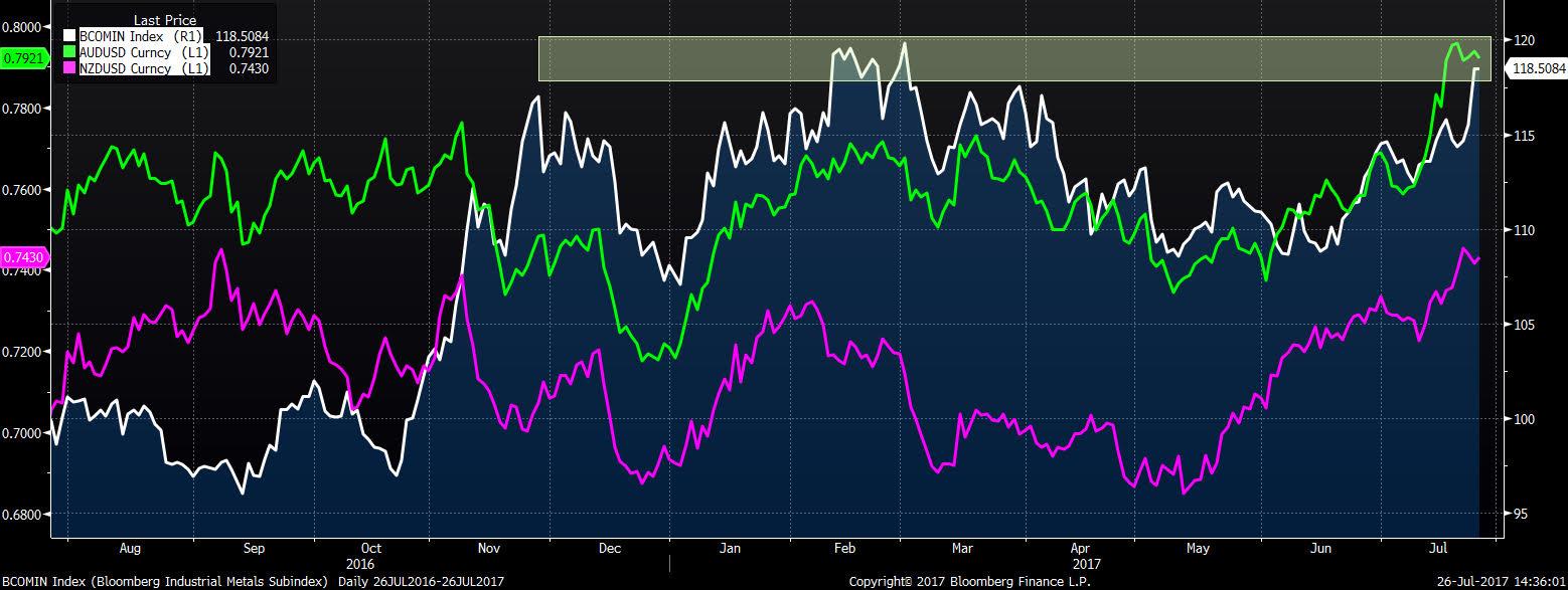 AUDUSD NZDUSD i Blommberg metal index