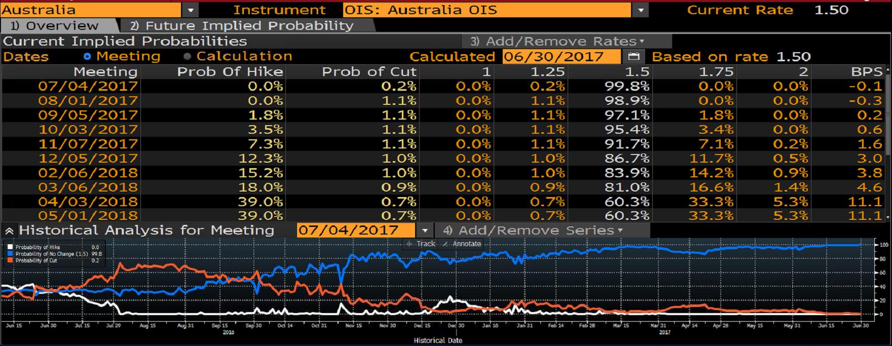 Prawdopodobieństwo podwyżki stóp procentowych w Australii