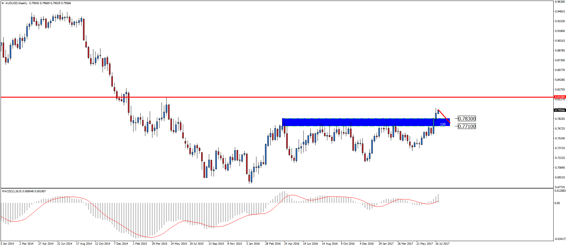 Related analysis EUR/NZD
