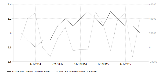 unemployment articles australia 2015