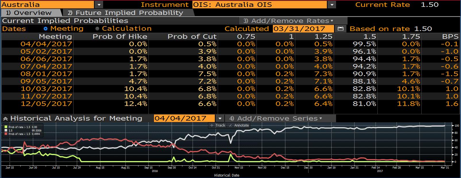 Prawdopodobieństwo podwyżki/obniżki stóp procentowej w Australii