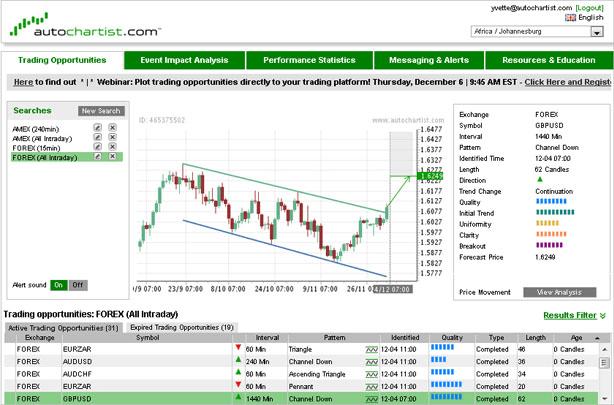 Chart-Muster erkennen mit dem Autochartist - kostenfrei bei Admiral Markets