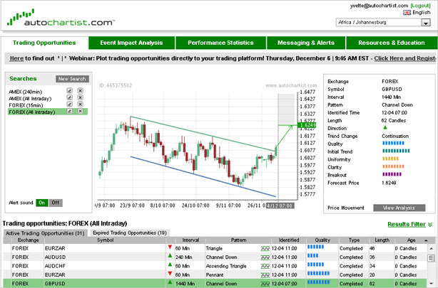 Forex market analysis software