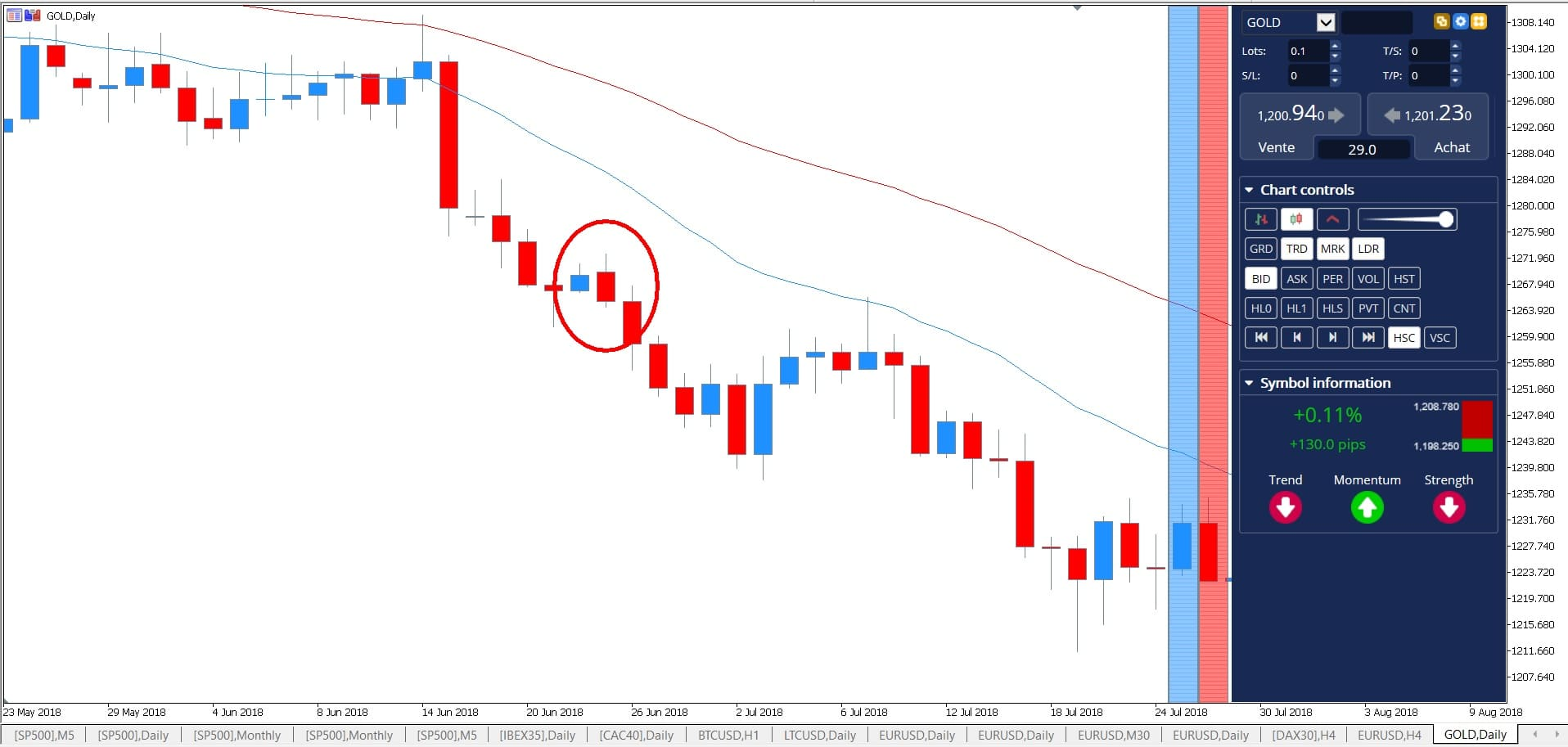 engulfing candle - bullish engulfing vs bearish engulfing