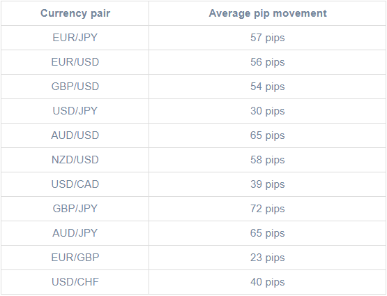 ค่าเฉลี่ยของ pip ในรอบการซื้อขายตลาดเอเชีย