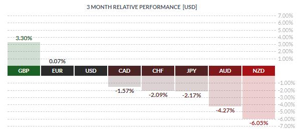 USD 3m performance