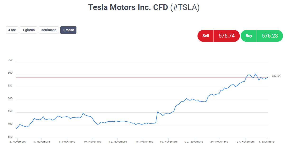 Tesla aktsia graafik  - nio aktsiatesse investeerimine
