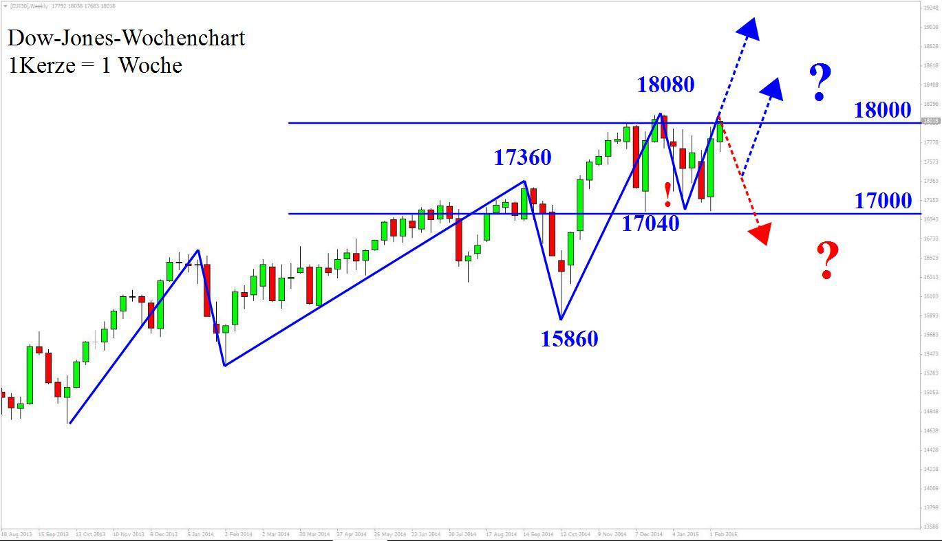 Dow Jones CFD Chartanalyse Wochenansicht