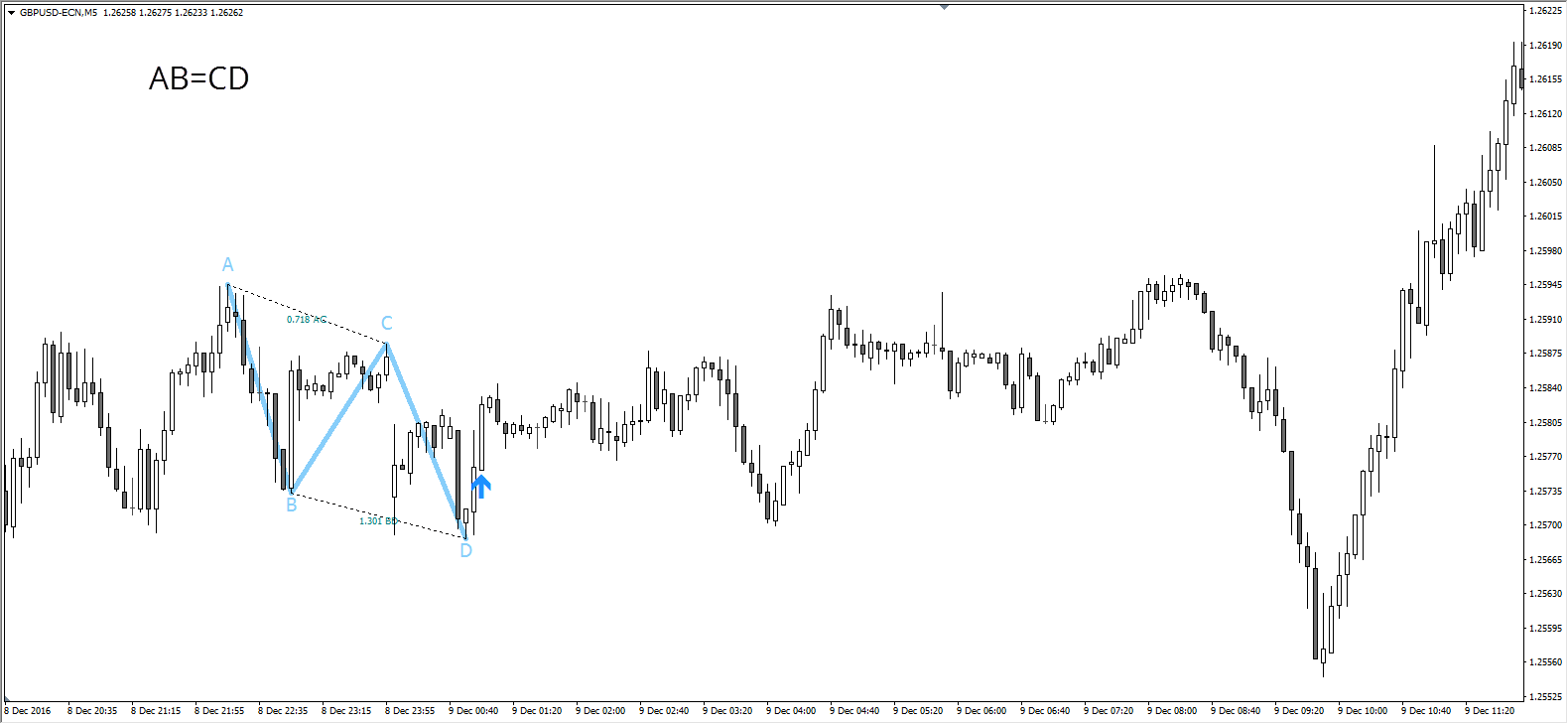trading armonico - patron ab=cd