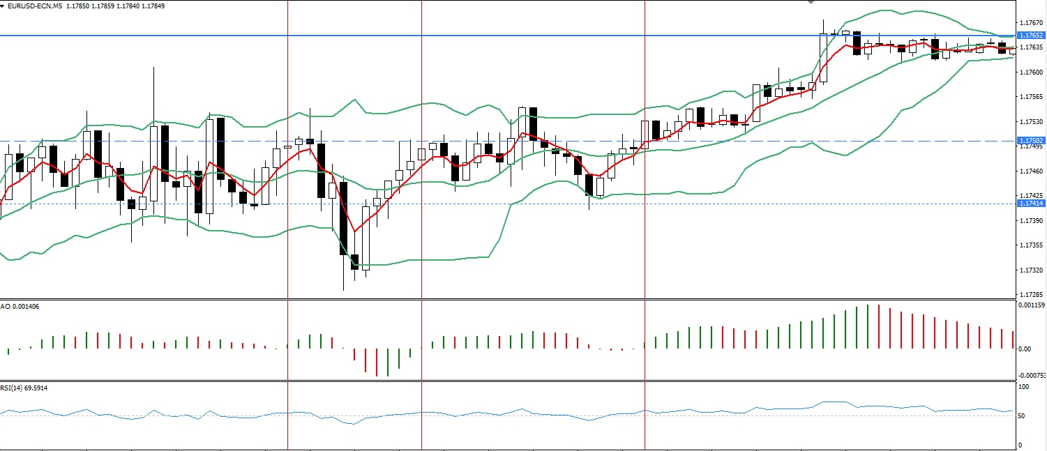 Neutraal rood indicator forex timepoint investment clubs