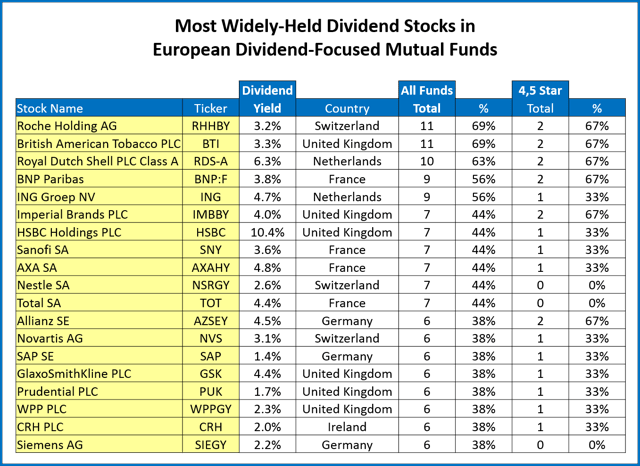 Most Widely-Held Dividend Stocks in European Dividend-Focused Mutual Funds