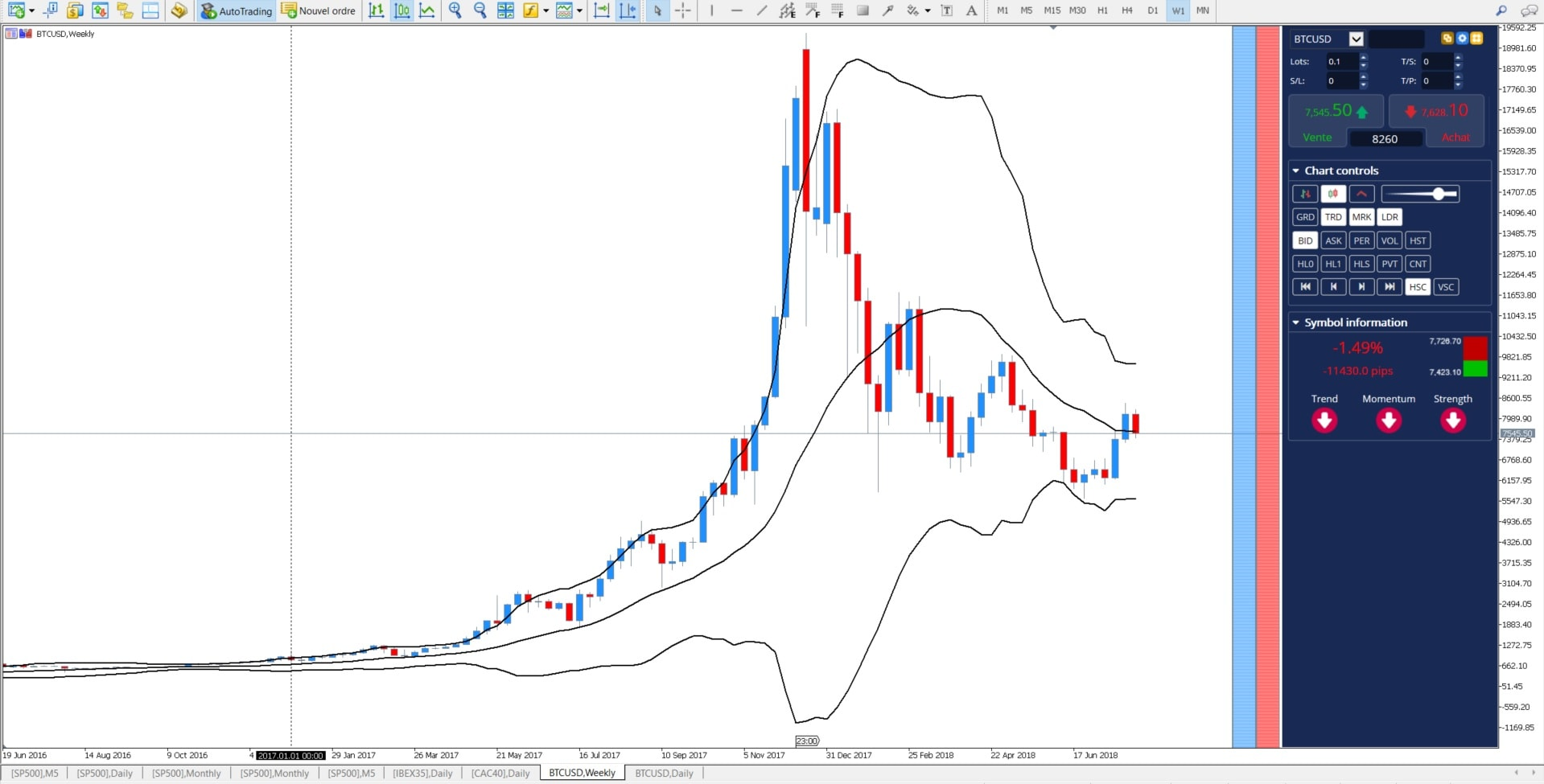 Bollinger band crypto