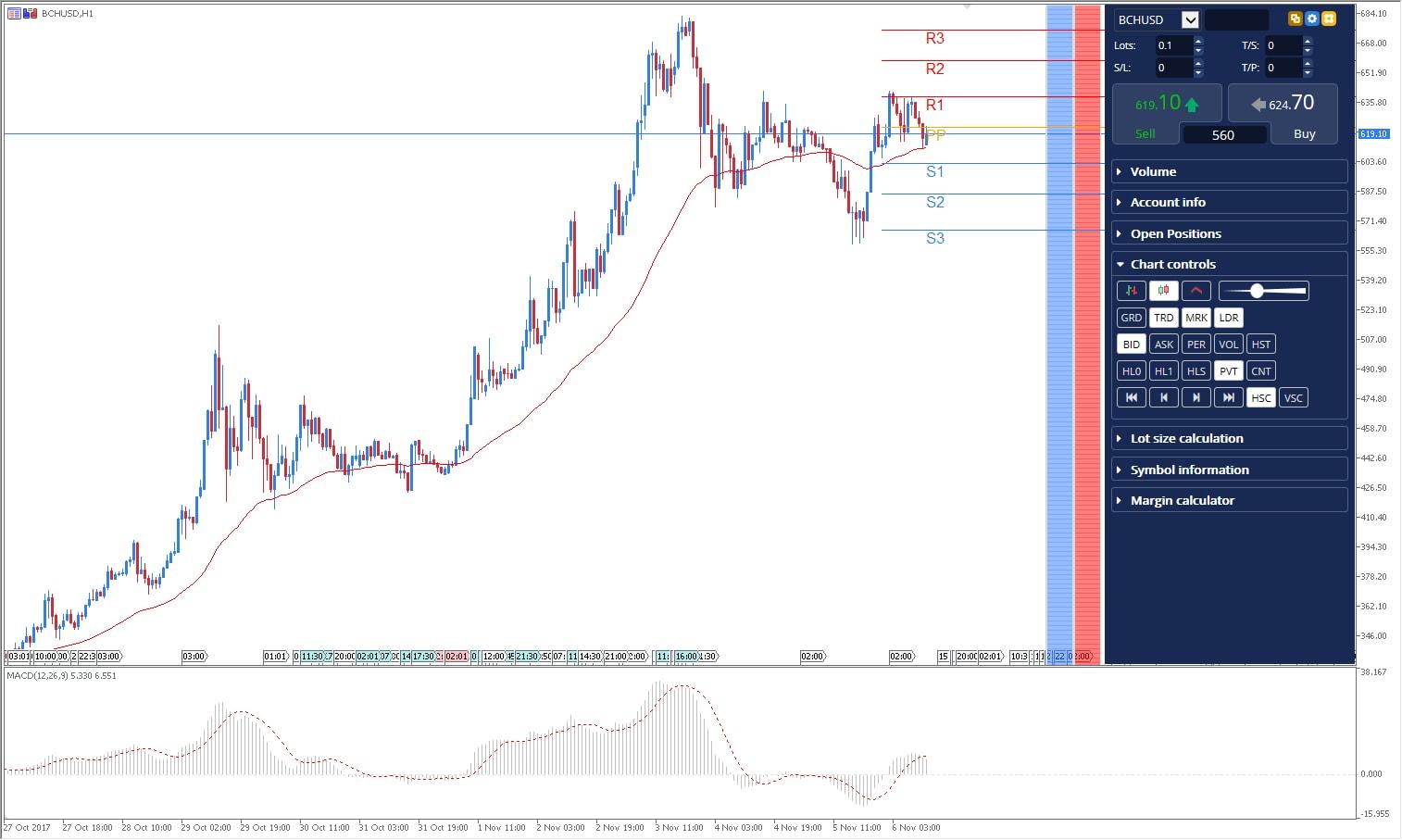 BCH USD MT5