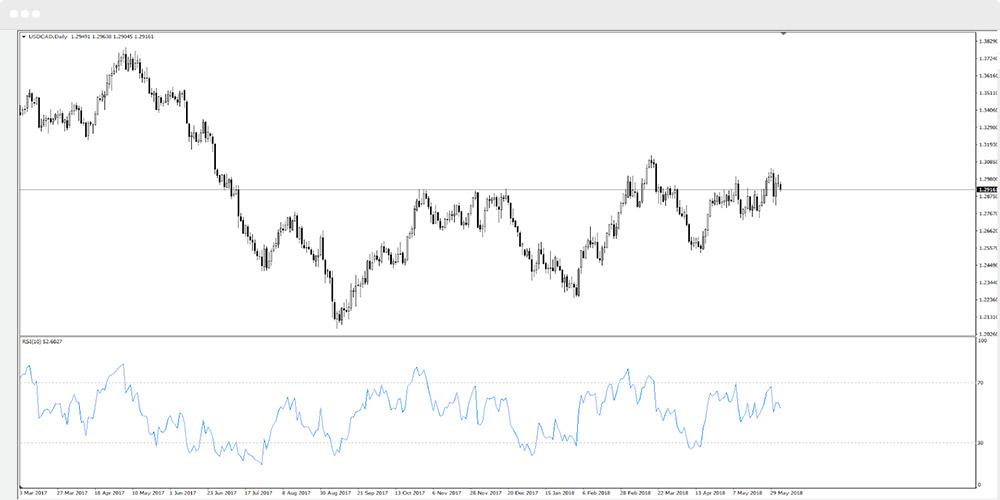 indikator siklus pasar forex