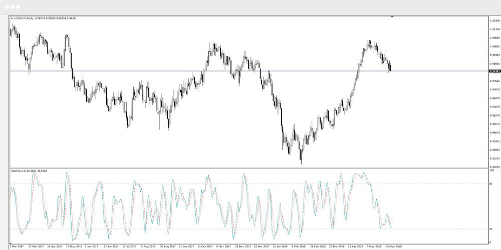 Indikator Forex Trading Terbaik, MTrading