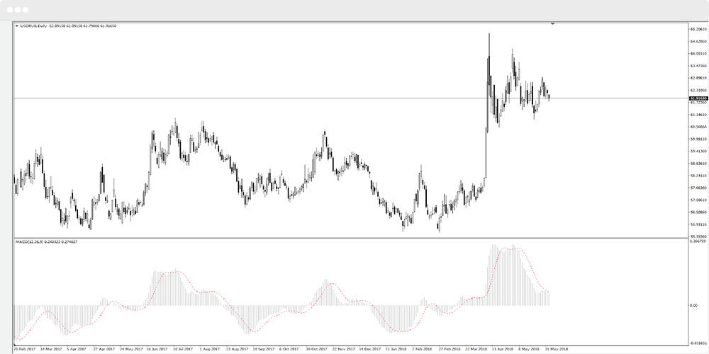 2 Strategi Dasar untuk Trading Forex di Olymp Trade - Blog resmi Olymp Trade