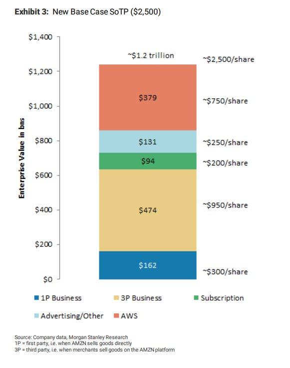 Amazon Geschäftsfelder Struktur