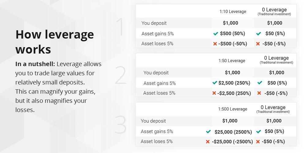 Perbedaan tingkatan leverage dapat mempengaruhi trading anda